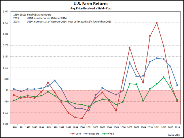 US_Farm_returns.png