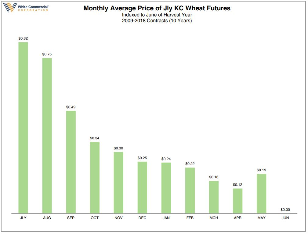 KC Wheat Carry 10yr June